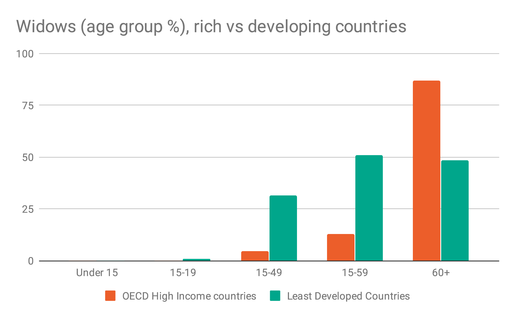 Widows rich vs developing countries